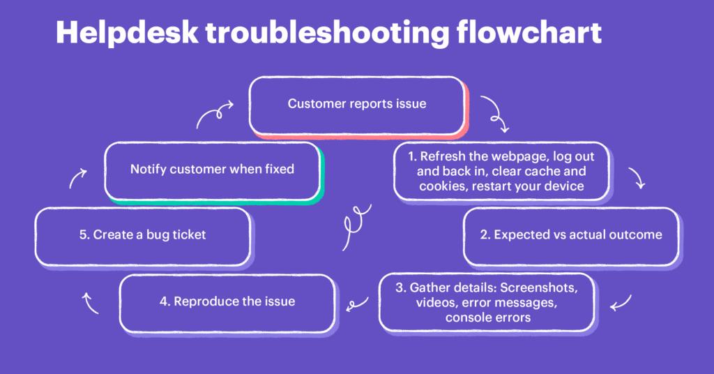diagrama de flujo de resolución de problemas del servicio de ayuda