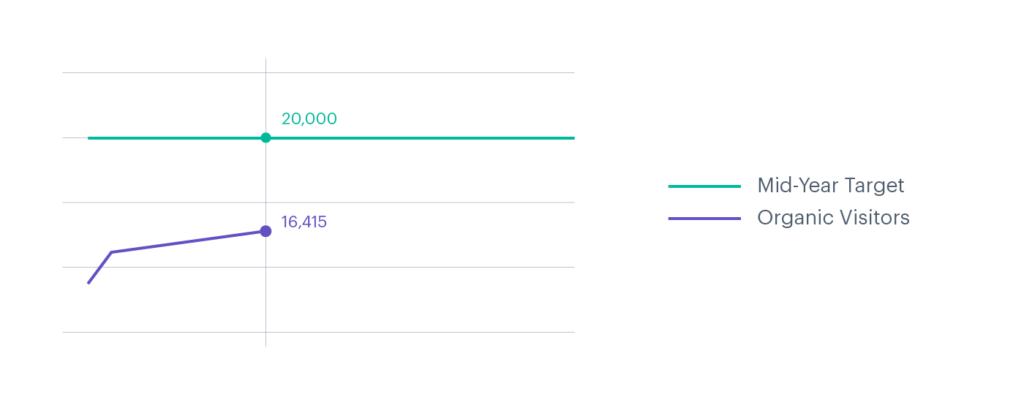 gráfico simple que muestra el objetivo objetivo y el número actual