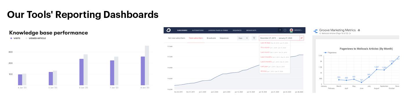 capturas de pantalla de las métricas que utilizamos para las revisiones de rendimiento