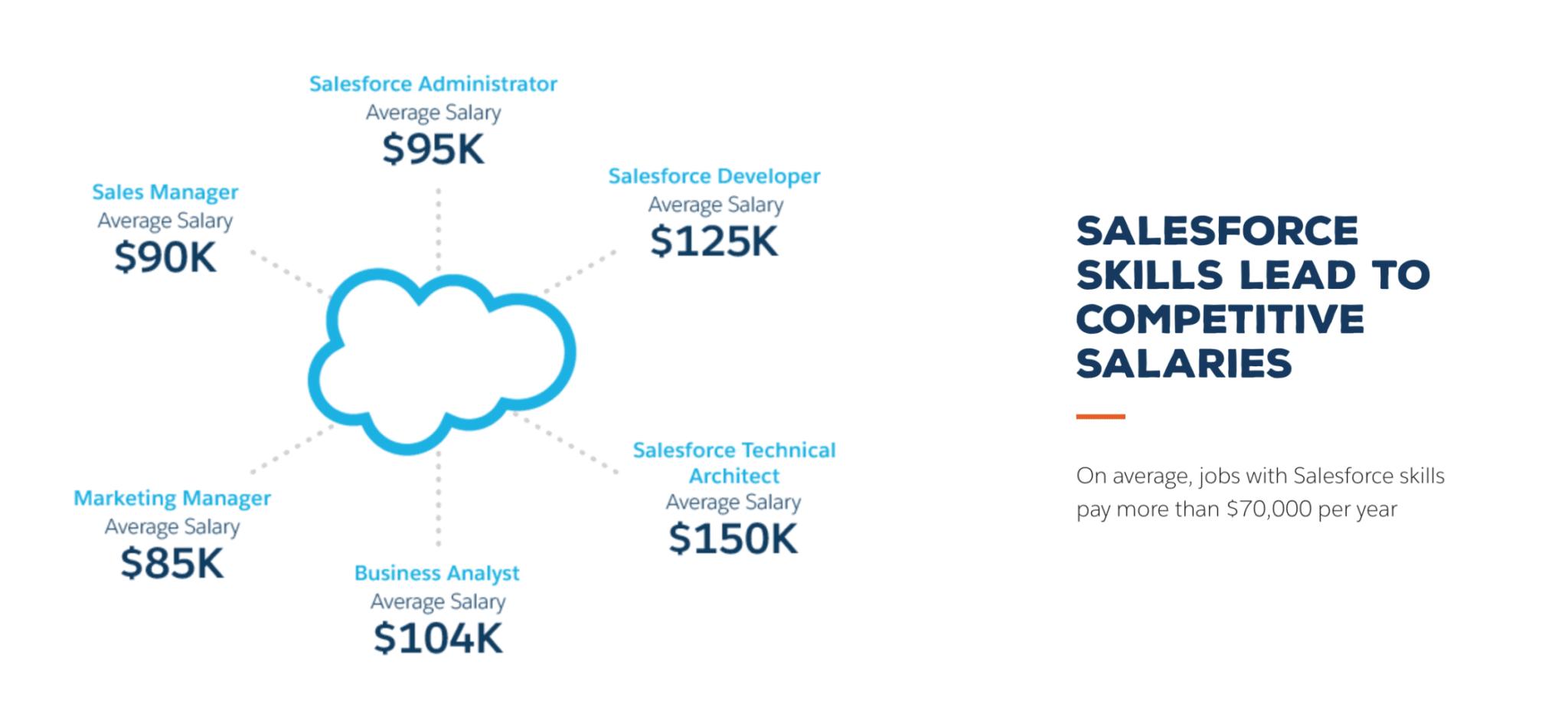 Capacitación de Salesforce - Salarios