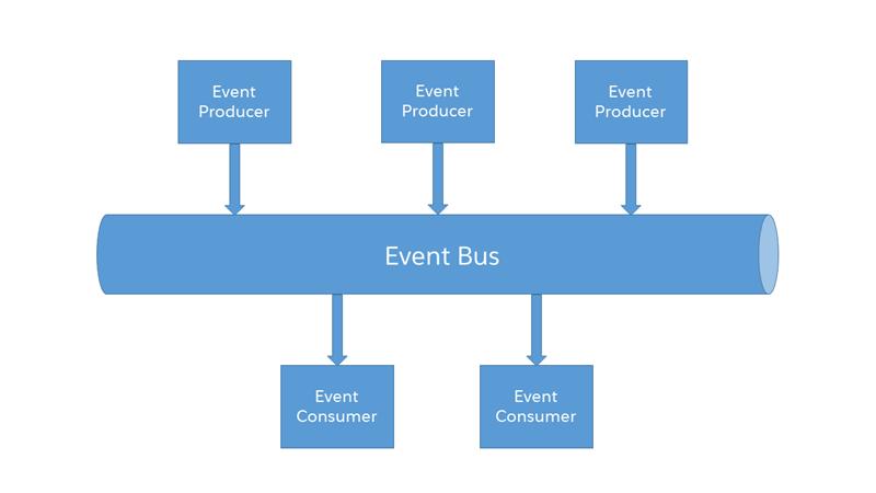 Diagrama de arquitectura de software basado en eventos