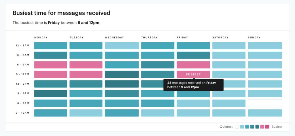 La bandeja de entrada compartida de Groove incluye un informe de los momentos de mayor actividad.