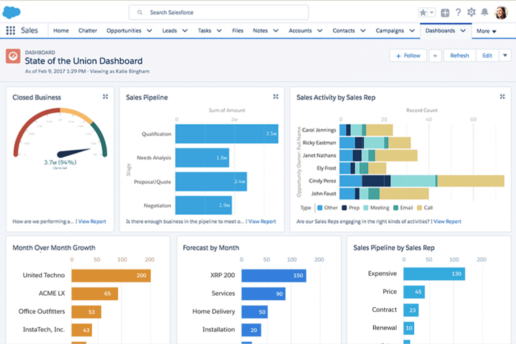 Salesforce Dashboard State-of-the-union