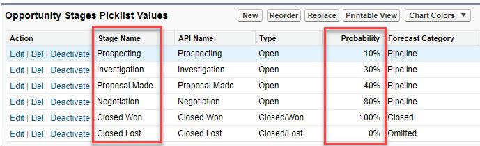 En Salesforce, cada etapa de oportunidad se vincula a un porcentaje de probabilidad