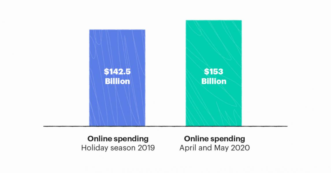15 herramientas de Shopify de bajo costo para emprendedores de comercio electrónico