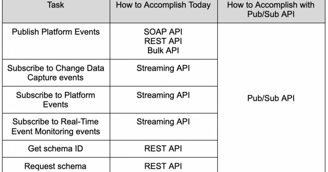 API de Pub / Sub: la creación de integraciones impulsadas por eventos ahora es aún más fácil ☁️