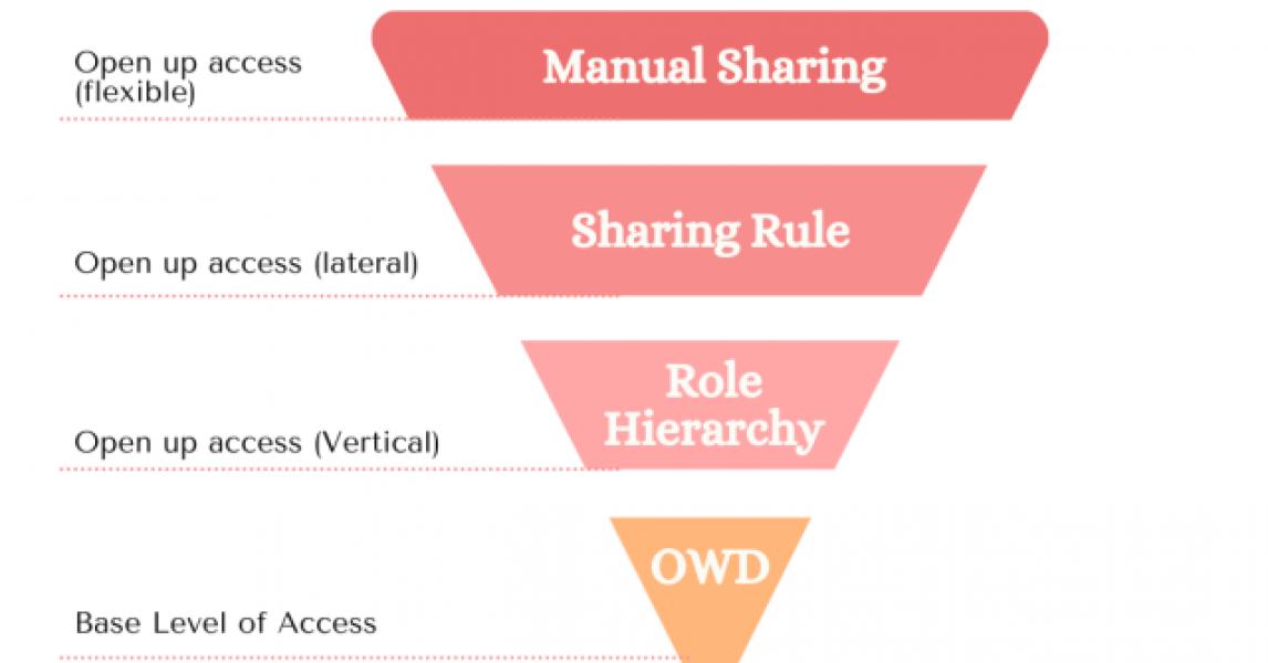 Cree una arquitectura de seguridad sólida: controle los registros confidenciales con reglas de restricción.