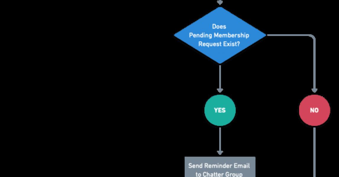 Introducción a Salesforce Flow - Parte 38 (Recordatorio para solicitudes de membresía pendientes de Chatter Group)