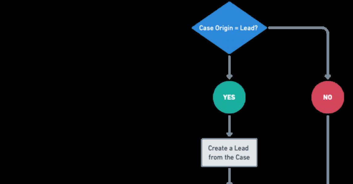 Introducción a Salesforce Flow - Parte 40 (Correo electrónico a cliente potencial con la ayuda de Salesforce Flow)