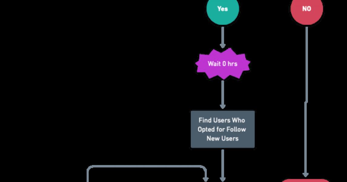 Introducción a Salesforce Flow - Parte 50 (Dar la bienvenida a nuevos usuarios de forma predeterminada - ¡Sígalos automáticamente en Chatter!)
