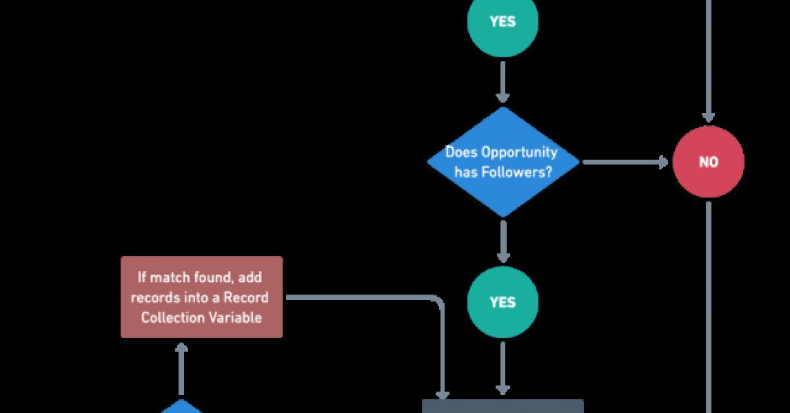 Introducción a Salesforce Flow - Parte 66 (Dejar de seguir automáticamente registros según criterios)