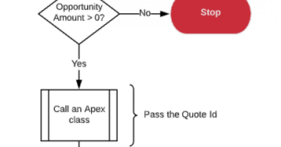 Introducción a Salesforce Flow - Parte 71 (¡Ahora, generar un PDF de cotización es muy sencillo! ¡Aprenda cómo!)