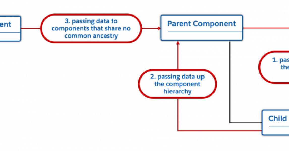 Patrones de comunicación entre componentes para componentes web Lightning ☁️