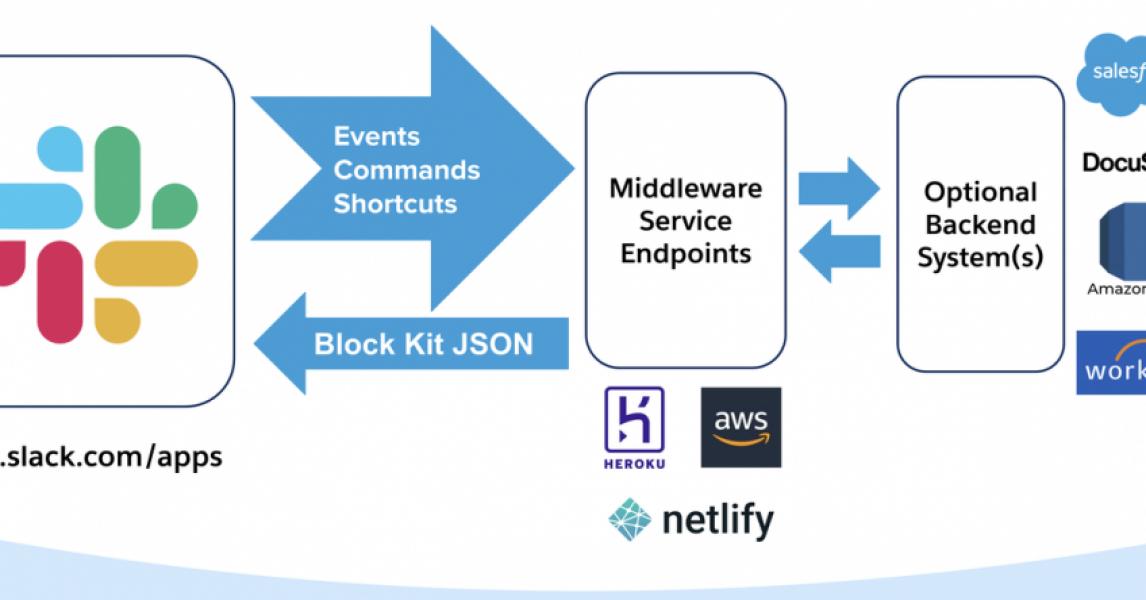Presentamos Foyer: integración nativa de Slack para la plataforma Salesforce ☁️